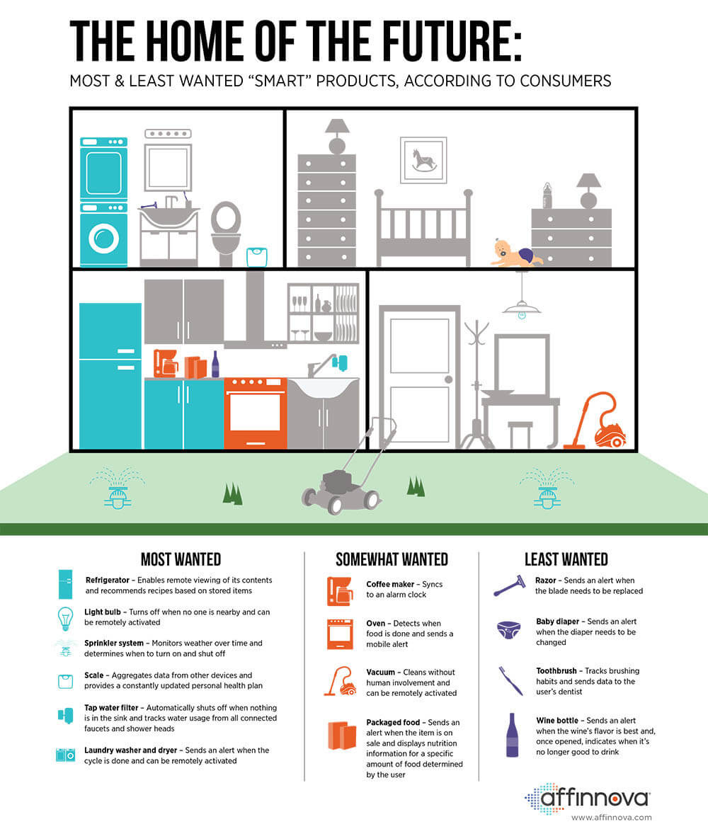 The IoT Effect